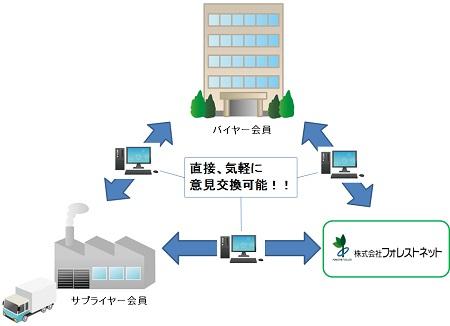 DCSイメージ図